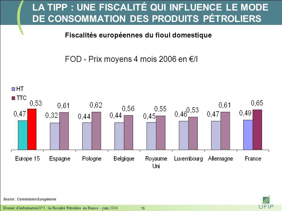 Dossier dinformation N°1 : la Fiscalité Pétrolière en France - juin 2006 15 Prix moyens 2005 en France du SSP 95 : 1,17 Source : Commission Européenne