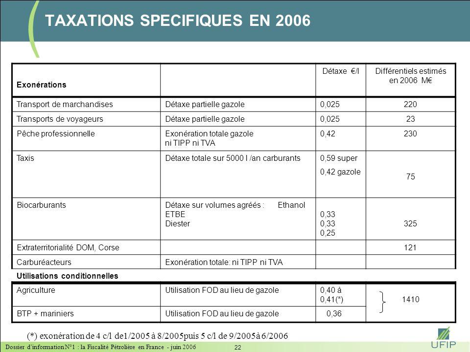 Dossier dinformation N°1 : la Fiscalité Pétrolière en France - juin 2006 21 LA TIPP : UN MOYEN DE FINANCER LA DECENTRALISATION Elle est un bon indicat