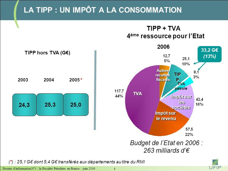 Dossier dinformation N°1 : la Fiscalité Pétrolière en France - juin 2006 14 Prix moyens 2005 en France du gazole : 1,03 Source : Commission Européenne LA TIPP : UNE FISCALITÉ QUI INFLUENCE LE MODE DE CONSOMMATION DES PRODUITS PÉTROLIERS Les prix des carburants en France : parmi les plus bas en Europe … … mais l une des fiscalités les plus lourdes % gazole dans marché carburants 71% 34% 52% 48% 74% 77% 74% Gazole - Prix moyens 4 mois 2006 en /l