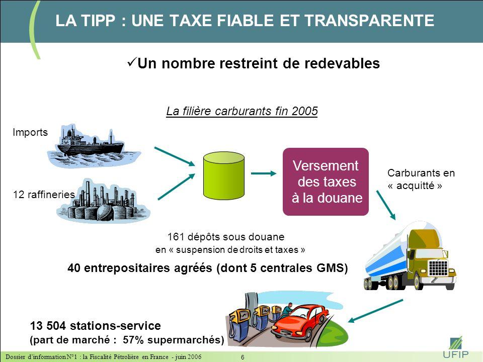 Dossier dinformation N°1 : la Fiscalité Pétrolière en France - juin 2006 6 LA TIPP : UNE TAXE FIABLE ET TRANSPARENTE La filière carburants fin 2005 161 dépôts sous douane en « suspension de droits et taxes » 40 entrepositaires agréés (dont 5 centrales GMS) 13 504 stations-service (part de marché : 57% supermarchés) Versement des taxes à la douane 12 raffineries Imports Carburants en « acquitté » Un nombre restreint de redevables