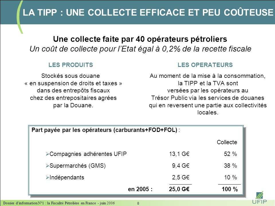 Dossier dinformation N°1 : la Fiscalité Pétrolière en France - juin 2006 7 Des acteurs aux rôles clairement identifiés LA TIPP : UNE TAXE FIABLE ET TR