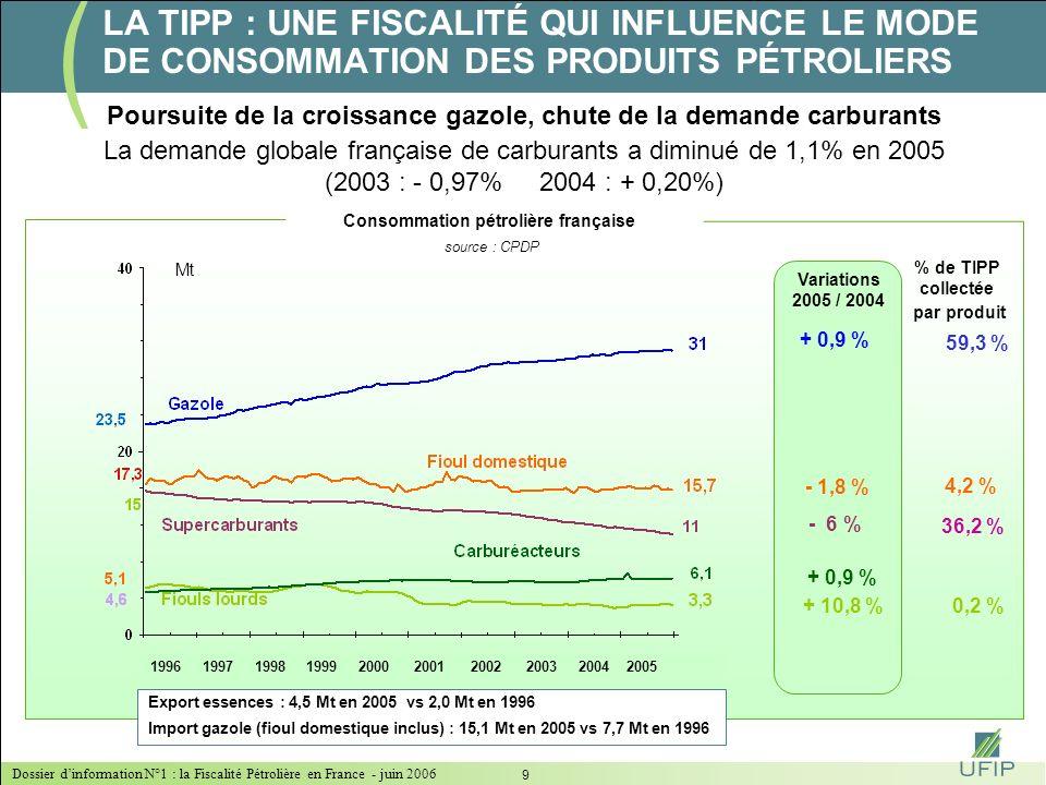Dossier dinformation N°1 : la Fiscalité Pétrolière en France - juin 2006 9 LA TIPP : UNE FISCALITÉ QUI INFLUENCE LE MODE DE CONSOMMATION DES PRODUITS PÉTROLIERS Poursuite de la croissance gazole, chute de la demande carburants Consommation pétrolière française source : CPDP Mt Variations 2005 / 2004 + 0,9 % - 1,8 % - 6 % + 10,8 % + 0,9 % Export essences : 4,5 Mt en 2005 vs 2,0 Mt en 1996 Import gazole (fioul domestique inclus) : 15,1 Mt en 2005 vs 7,7 Mt en 1996 1996 1997 1998 1999 2000 2001 2002 2003 2004 2005 % de TIPP collectée par produit 59,3 % 4,2 % 36,2 % 0,2 % La demande globale française de carburants a diminué de 1,1% en 2005 (2003 : - 0,97% 2004 : + 0,20%)