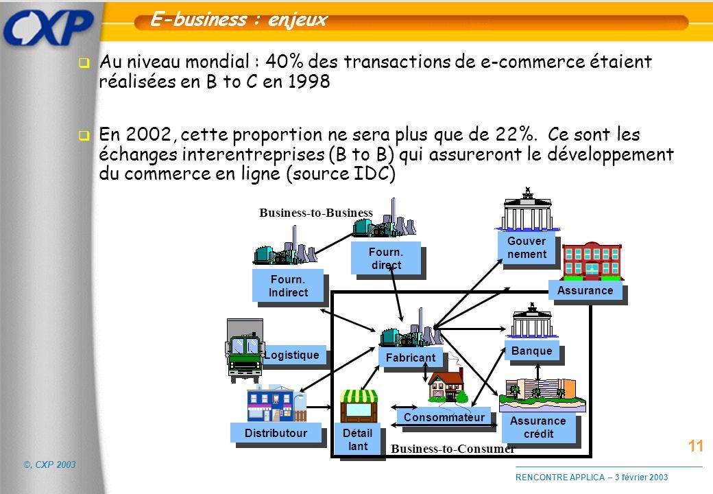 ©, CXP 2003 RENCONTRE APPLICA – 3 février 2003 E-business : enjeux q Au niveau mondial : 40% des transactions de e-commerce étaient réalisées en B to