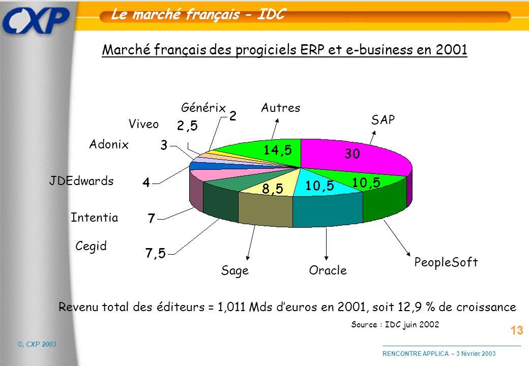 ©, CXP 2003 RENCONTRE APPLICA – 3 février 2003 SAP Oracle Cegid Sage JDEdwards PeopleSoft Autres Source : IDC juin 2002 Marché français des progiciels