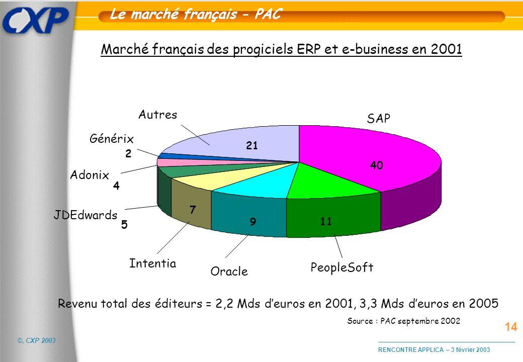 ©, CXP 2003 RENCONTRE APPLICA – 3 février 2003 SAP Oracle JDEdwards PeopleSoft Autres Source : PAC septembre 2002 Marché français des progiciels ERP e