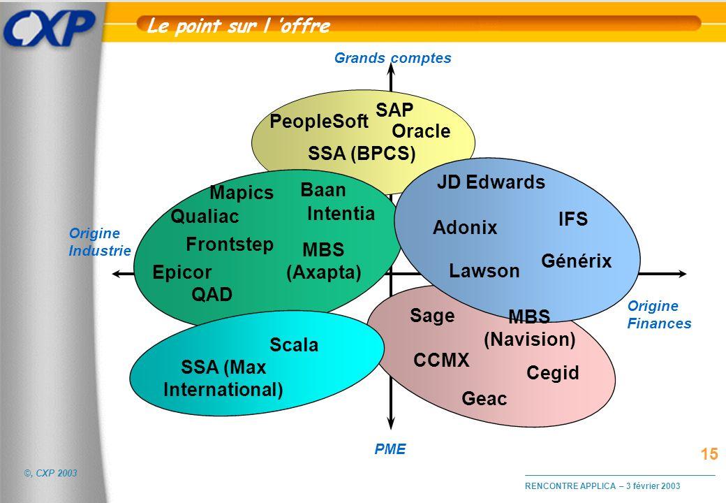 ©, CXP 2003 RENCONTRE APPLICA – 3 février 2003 Le point sur l offre Grands comptes Origine Industrie Origine Finances Baan Frontstep PeopleSoft Oracle