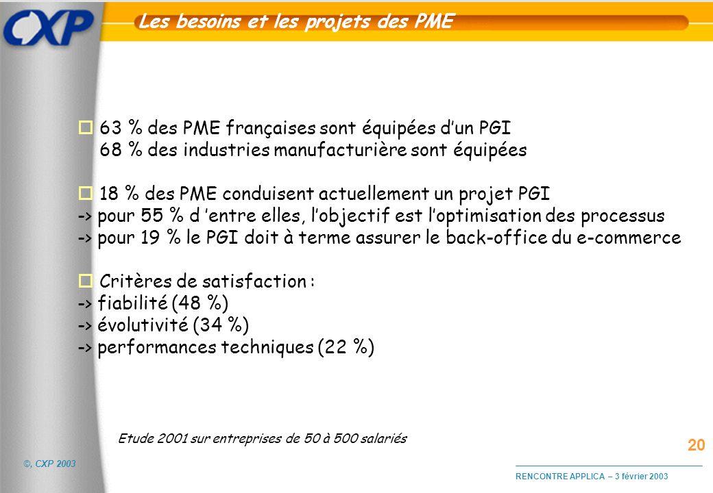 ©, CXP 2003 RENCONTRE APPLICA – 3 février 2003 Les besoins et les projets des PME o 63 % des PME françaises sont équipées dun PGI 68 % des industries