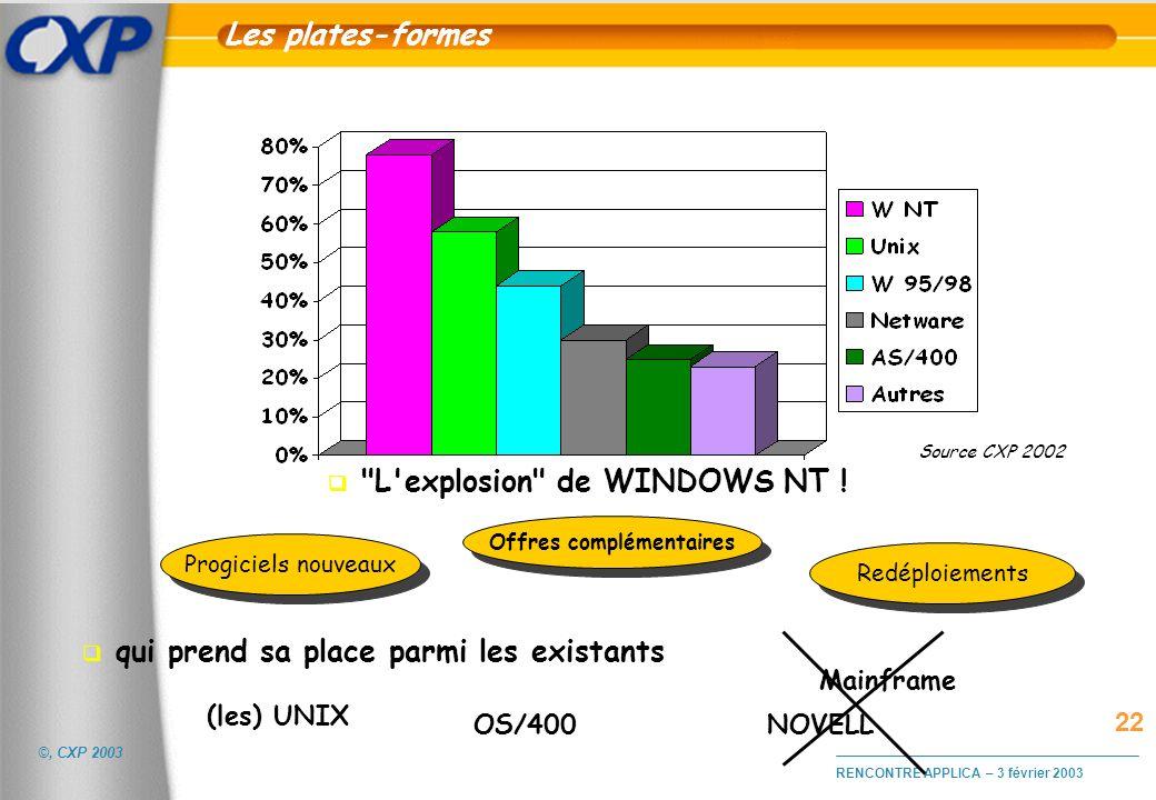 ©, CXP 2003 RENCONTRE APPLICA – 3 février 2003 Les systèmes d'exploitation