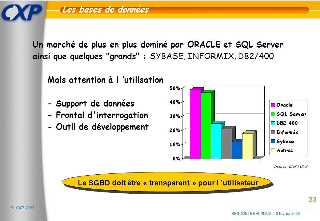 ©, CXP 2003 RENCONTRE APPLICA – 3 février 2003 Les bases de données Un marché de plus en plus dominé par ORACLE et SQL Server ainsi que quelques