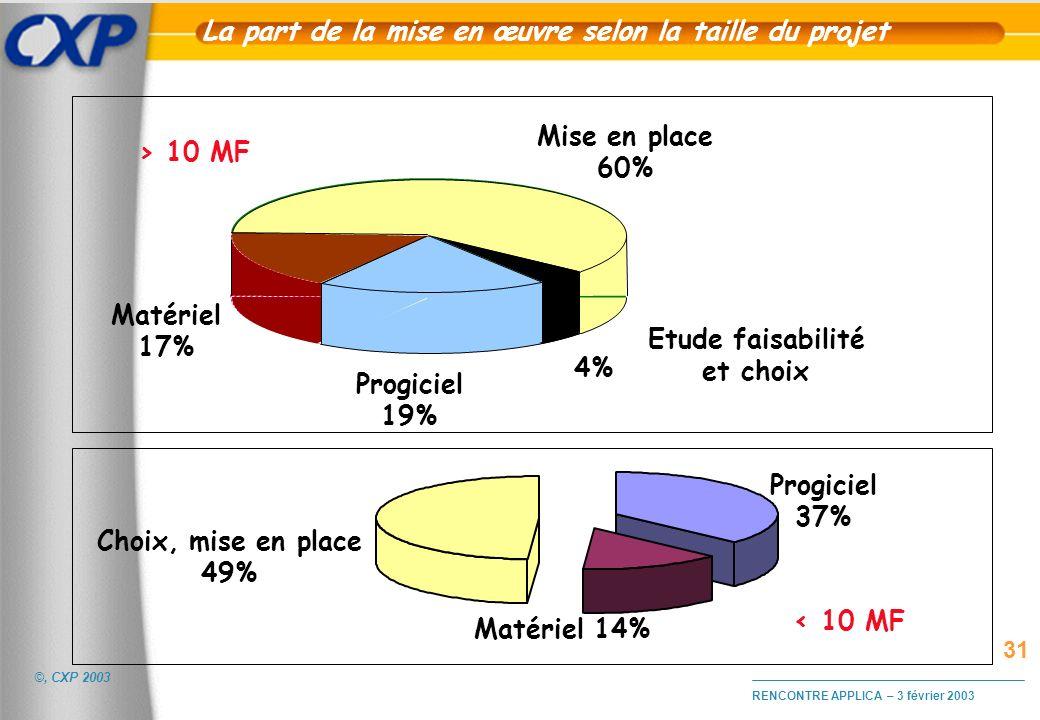 ©, CXP 2003 RENCONTRE APPLICA – 3 février 2003 La part de la mise en œuvre selon la taille du projet Mise en place 60% Etude faisabilité et choix 4% P