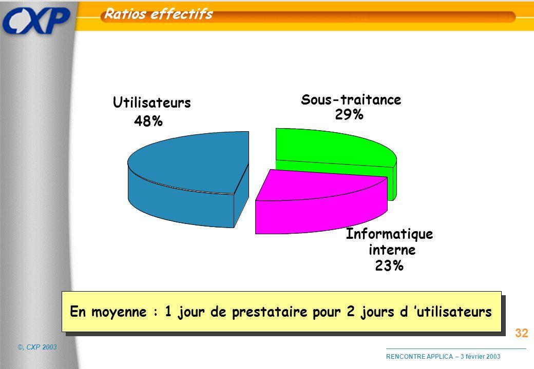 ©, CXP 2003 RENCONTRE APPLICA – 3 février 2003 Ratios effectifs Informatique interne 23% Utilisateurs 48% Sous-traitance 29% En moyenne : 1 jour de pr