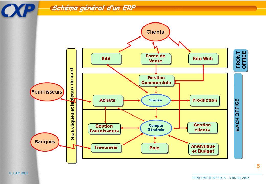 ©, CXP 2003 RENCONTRE APPLICA – 3 février 2003 Schéma général dun ERP Statistiques et tableaux de bord SAV Force de Vente Site Web Clients Achats Prod