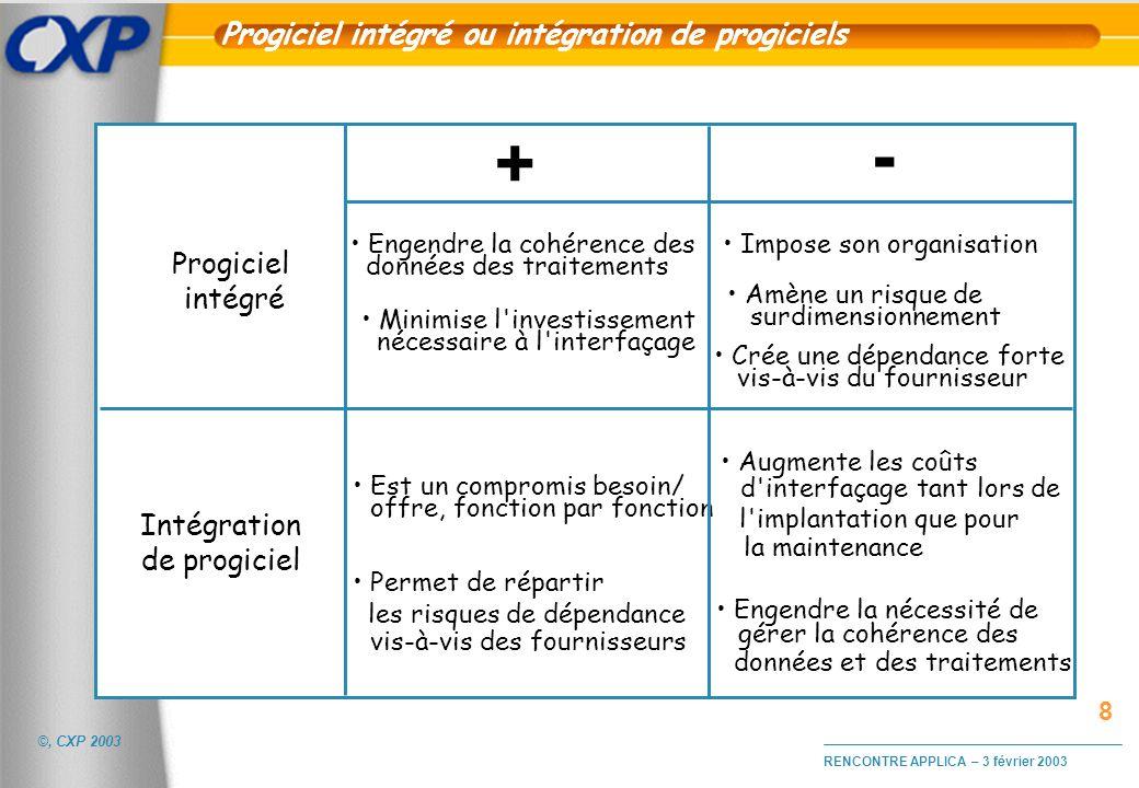 ©, CXP 2003 RENCONTRE APPLICA – 3 février 2003 Progiciel intégré ou intégration de progiciels + - Progiciel intégré Intégration de progiciel Est un co