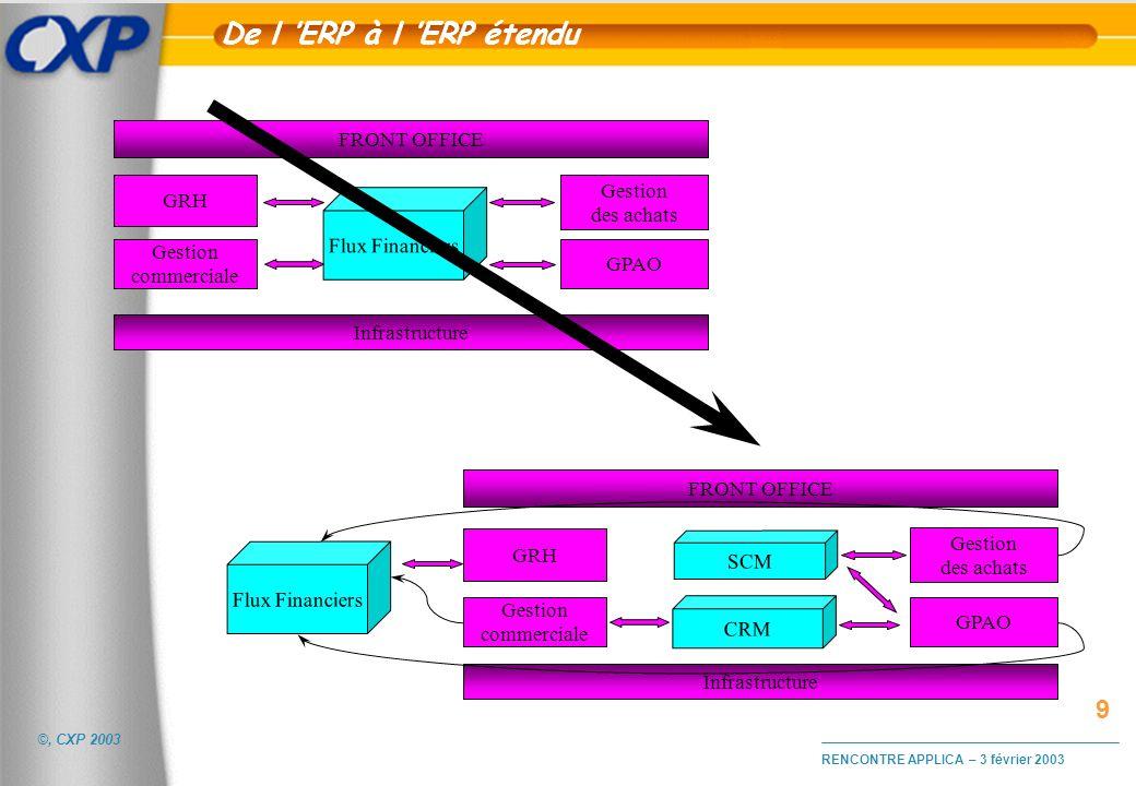 ©, CXP 2003 RENCONTRE APPLICA – 3 février 2003 Interfaces E-business / ERP uFichiers de base Synchronisation des données clients (adresses, conditions de paiements, tarifs et remises, statistiques de vente, etc..) Synchronisation des données produits : tarifs, promotions et inventaire uTraitements Envoi des devis / commandes vers l ADV Suivi de réalisation de la commande client Calcul des dates de livraison (ATP) Suivi des règlements factures Statistiques de consommation etc.