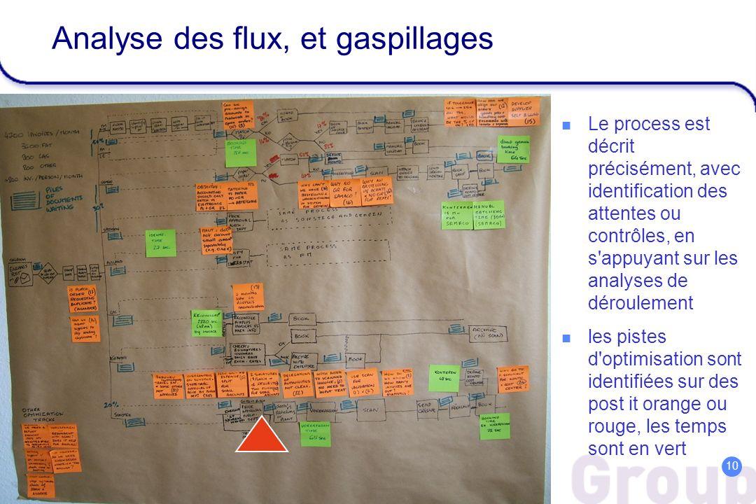 Admin Efficiency – April 05 10 Analyse des flux, et gaspillages Le process est décrit précisément, avec identification des attentes ou contrôles, en s
