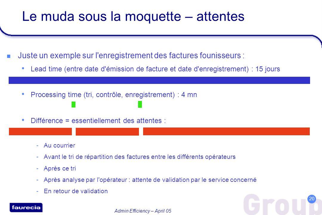 Admin Efficiency – April 05 20 Le muda sous la moquette – attentes Juste un exemple sur l'enregistrement des factures founisseurs : Lead time (entre d