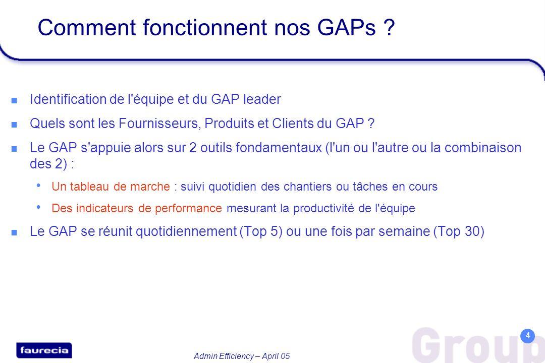 Admin Efficiency – April 05 5 Comment fonctionnent nos GAPs .