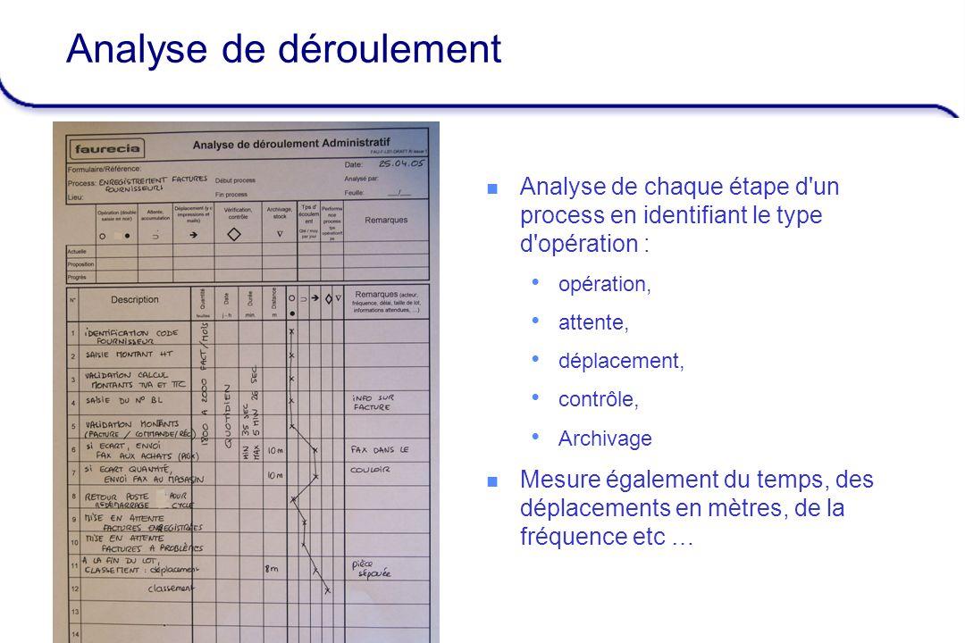 Admin Efficiency – April 05 9 Analyse de déroulement Analyse de chaque étape d'un process en identifiant le type d'opération : opération, attente, dép