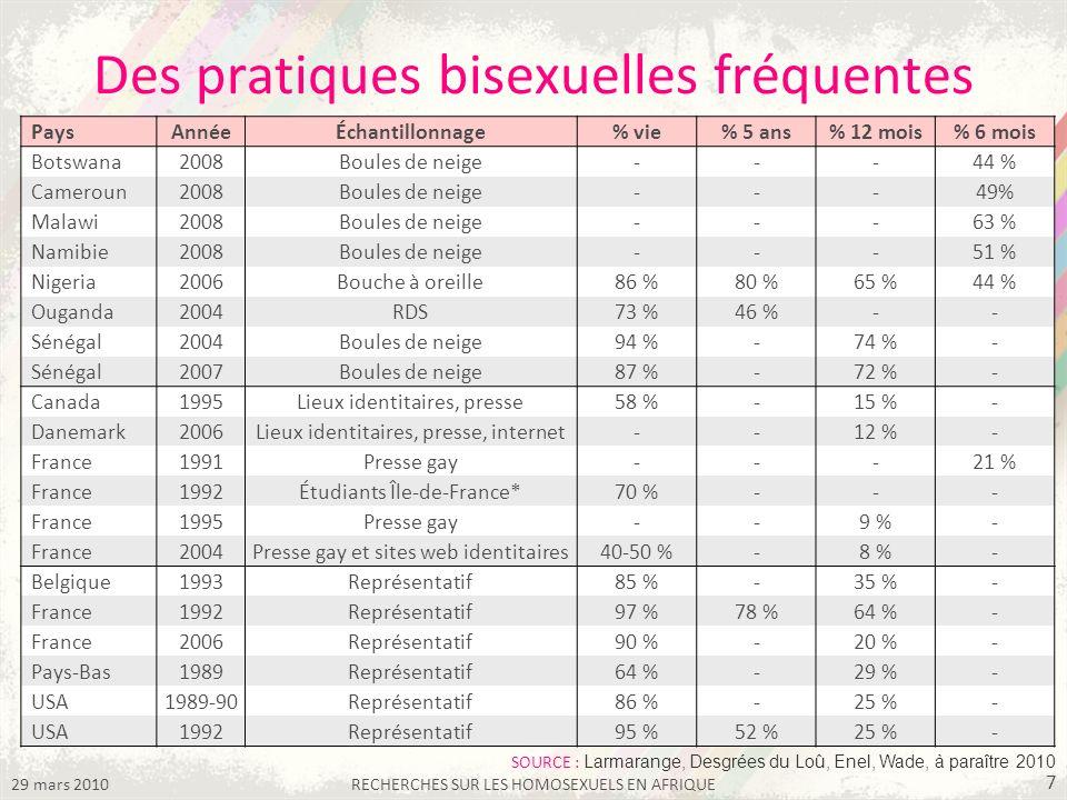 29 mars 2010RECHERCHES SUR LES HOMOSEXUELS EN AFRIQUE 7 Des pratiques bisexuelles fréquentes PaysAnnéeÉchantillonnage% vie% 5 ans% 12 mois% 6 mois Bot