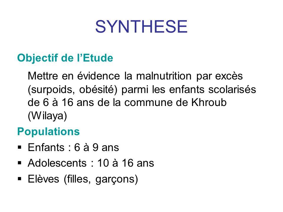SYNTHESE II Méthodes Surpoids et obésité sont estimés à laide de lIMC (P/T² en KG/m²) Valeurs de lIMC correspondant au 85 ème et 95 ème centiles dans la courbe de corpulence