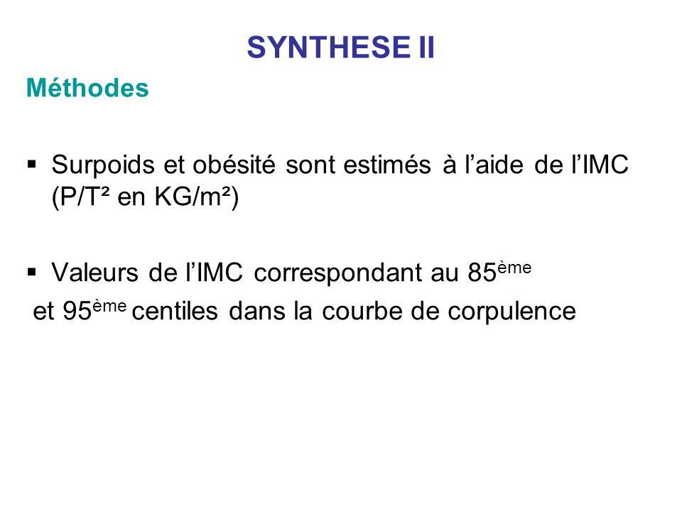 SYNTHESE II Méthodes Surpoids et obésité sont estimés à laide de lIMC (P/T² en KG/m²) Valeurs de lIMC correspondant au 85 ème et 95 ème centiles dans