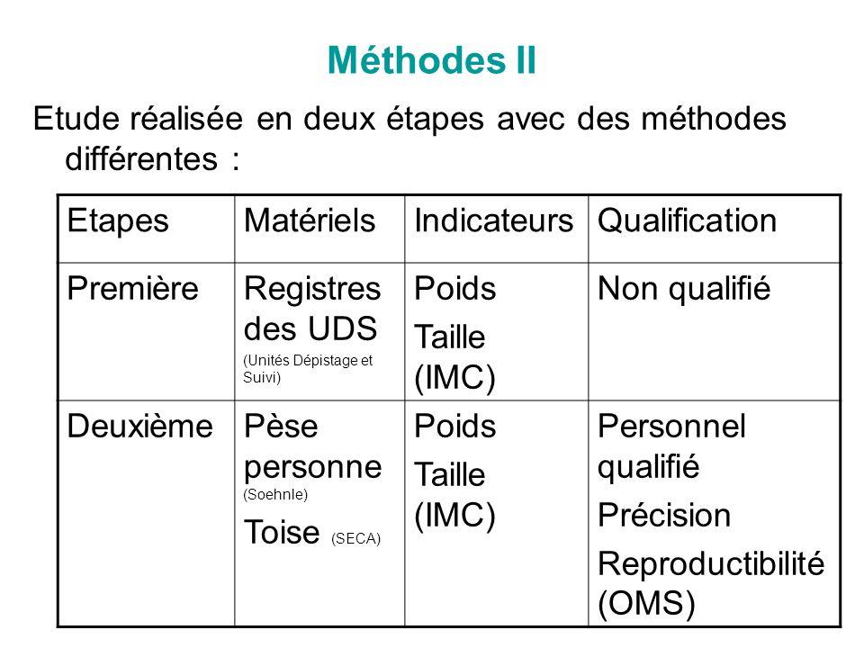 Méthodes II Etude réalisée en deux étapes avec des méthodes différentes : EtapesMatérielsIndicateursQualification PremièreRegistres des UDS (Unités Dé