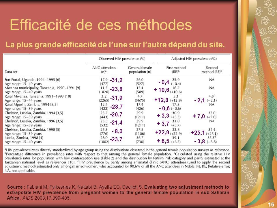 16 Efficacité de ces méthodes Source : Fabiani M, Fylkesnes K, Nattabi B, Ayella EO, Declich S. Evaluating two adjustment methods to extrapolate HIV p