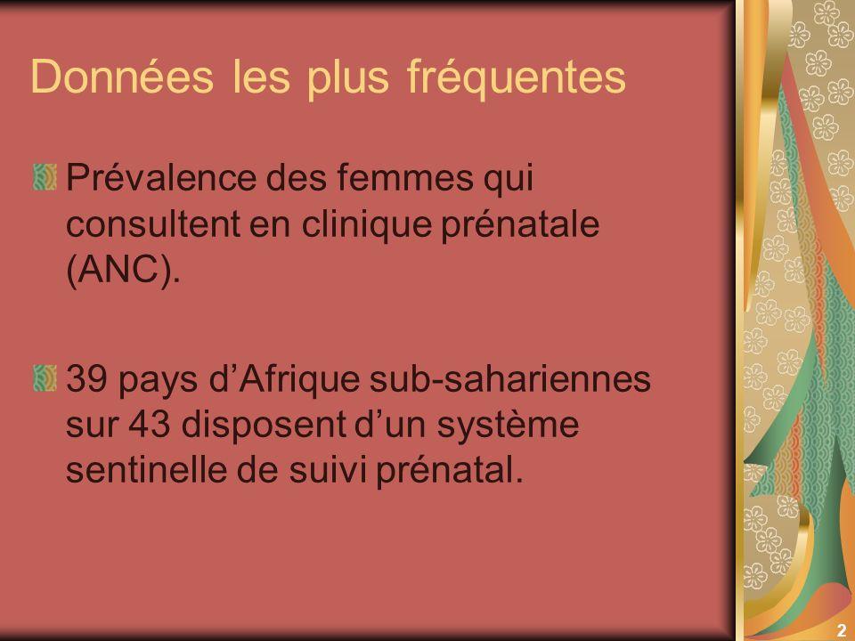 2 Données les plus fréquentes Prévalence des femmes qui consultent en clinique prénatale (ANC). 39 pays dAfrique sub-sahariennes sur 43 disposent dun