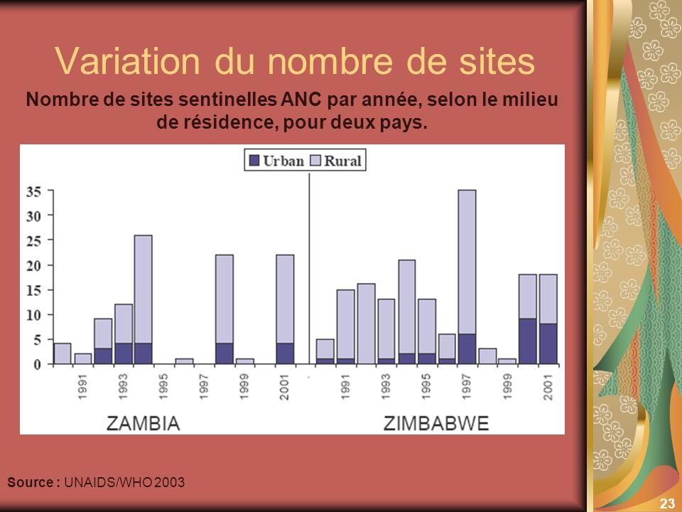23 Variation du nombre de sites Source : UNAIDS/WHO 2003 Nombre de sites sentinelles ANC par année, selon le milieu de résidence, pour deux pays.