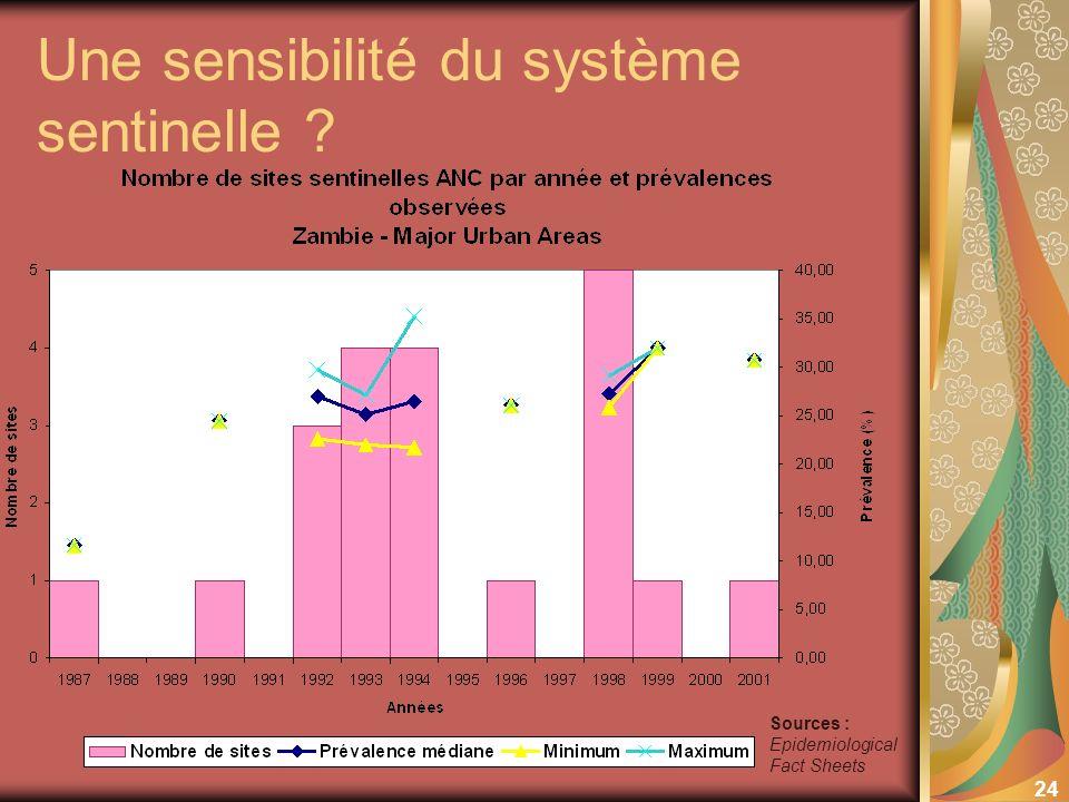 24 Une sensibilité du système sentinelle Sources : Epidemiological Fact Sheets
