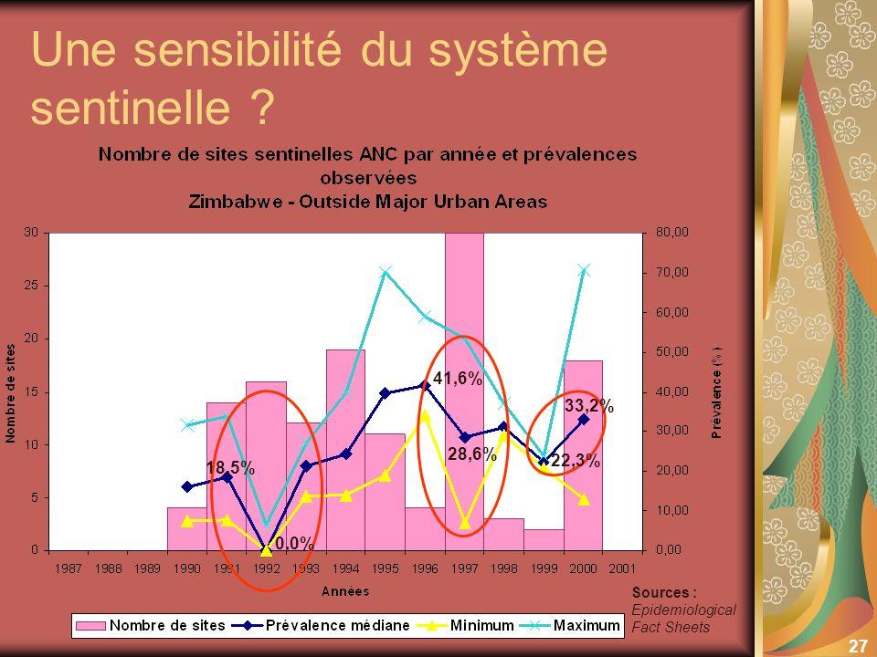 27 Une sensibilité du système sentinelle ? Sources : Epidemiological Fact Sheets 41,6% 28,6% 18,5% 0,0% 33,2% 22,3%