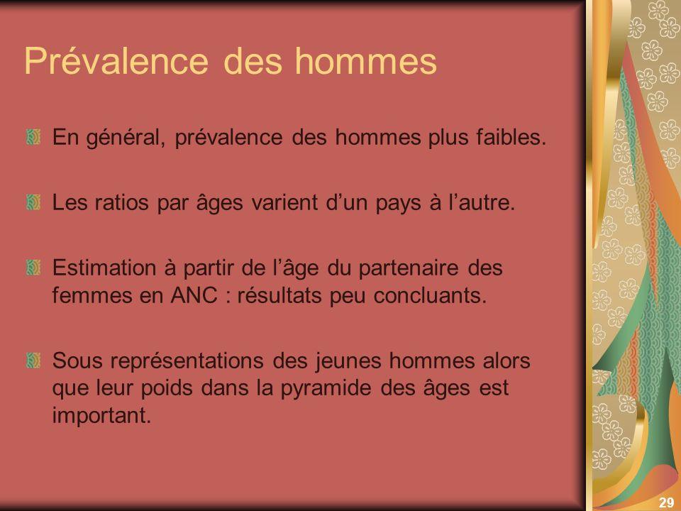 29 Prévalence des hommes En général, prévalence des hommes plus faibles. Les ratios par âges varient dun pays à lautre. Estimation à partir de lâge du