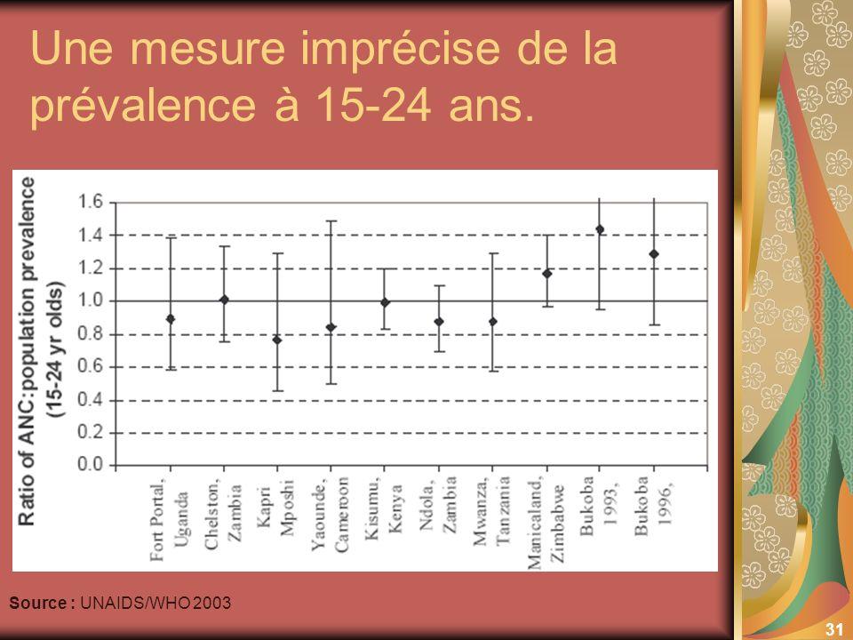 31 Une mesure imprécise de la prévalence à 15-24 ans. Source : UNAIDS/WHO 2003