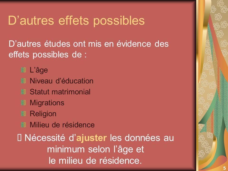 5 Dautres effets possibles Lâge Niveau déducation Statut matrimonial Migrations Religion Milieu de résidence Dautres études ont mis en évidence des ef