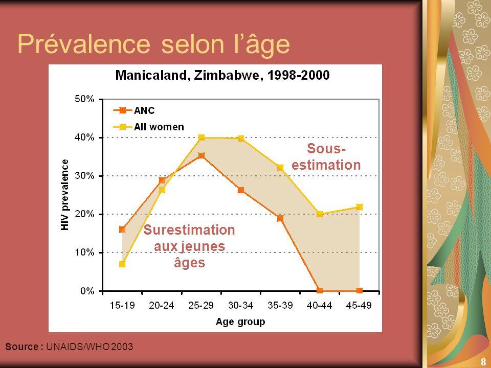 8 Prévalence selon lâge Source : UNAIDS/WHO 2003 Sous- estimation Surestimation aux jeunes âges