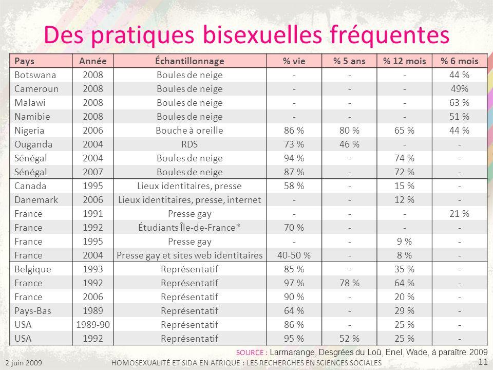 2 juin 2009HOMOSEXUALITÉ ET SIDA EN AFRIQUE : LES RECHERCHES EN SCIENCES SOCIALES 11 Des pratiques bisexuelles fréquentes PaysAnnéeÉchantillonnage% vi