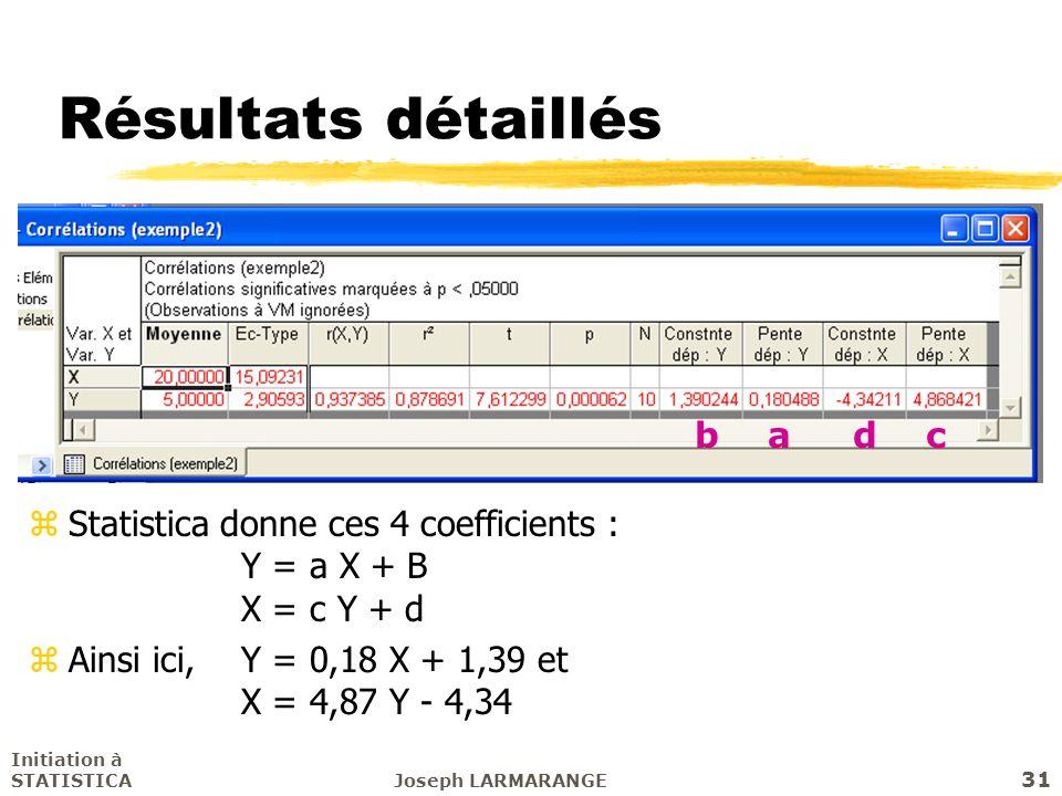 Initiation à STATISTICAJoseph LARMARANGE 31 Résultats détaillés zStatistica donne ces 4 coefficients : Y = a X + B X = c Y + d zAinsi ici,Y = 0,18 X +