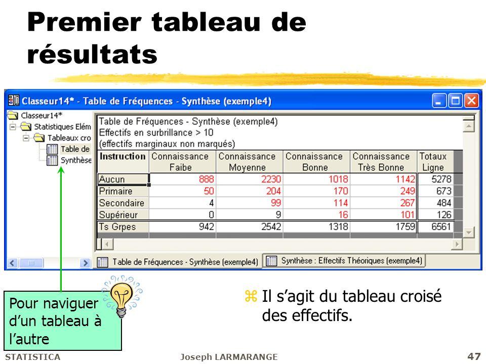 Initiation à STATISTICAJoseph LARMARANGE 47 Premier tableau de résultats Pour naviguer dun tableau à lautre zIl sagit du tableau croisé des effectifs.