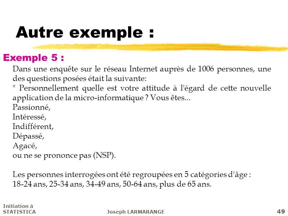 Initiation à STATISTICAJoseph LARMARANGE 49 Autre exemple : Dans une enquête sur le réseau Internet auprès de 1006 personnes, une des questions posées