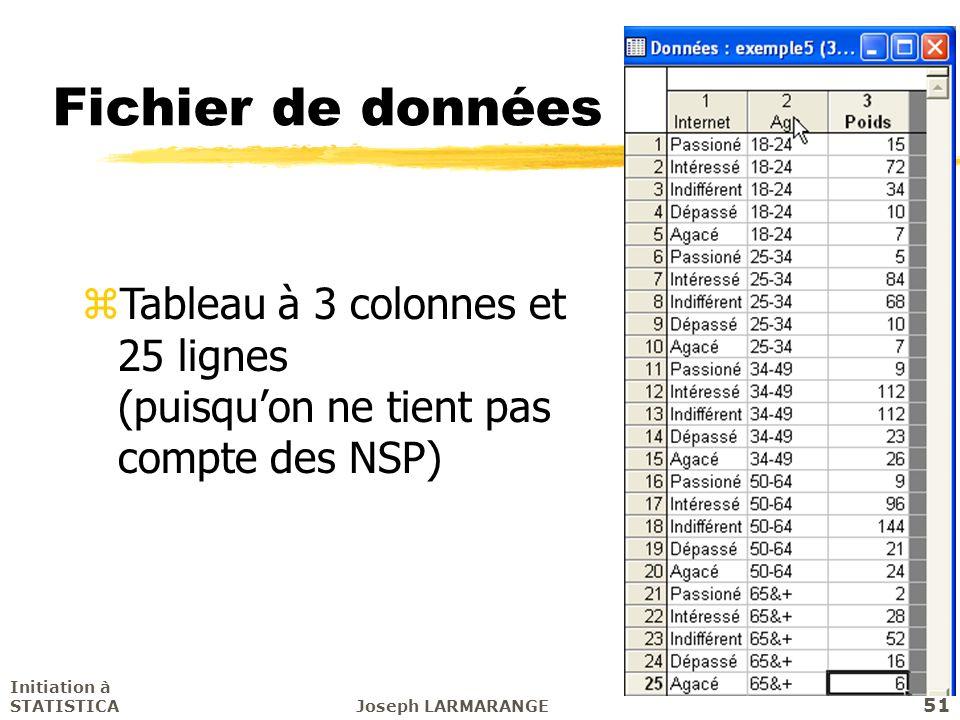 Initiation à STATISTICAJoseph LARMARANGE 51 Fichier de données zTableau à 3 colonnes et 25 lignes (puisquon ne tient pas compte des NSP)