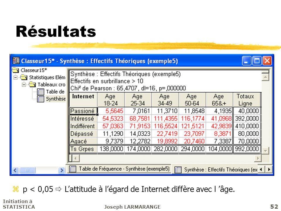 Initiation à STATISTICAJoseph LARMARANGE 52 Résultats zp < 0,05 Lattitude à légard de Internet diffère avec l âge.