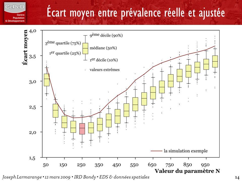 Joseph Larmarange 12 mars 2009 IRD Bondy EDS & données spatiales14 Écart moyen entre prévalence réelle et ajustée