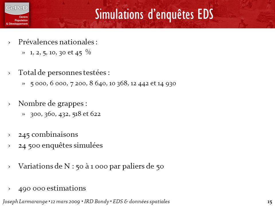 Joseph Larmarange 12 mars 2009 IRD Bondy EDS & données spatiales15 Simulations denquêtes EDS Prévalences nationales : »1, 2, 5, 10, 30 et 45 % Total d