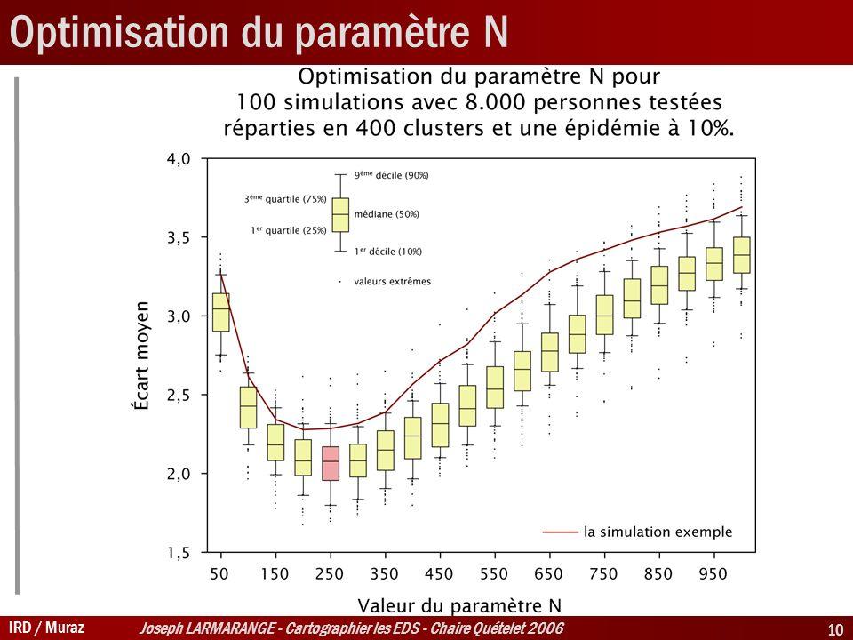 IRD / Muraz Joseph LARMARANGE - Cartographier les EDS - Chaire Quételet 2006 10 Optimisation du paramètre N