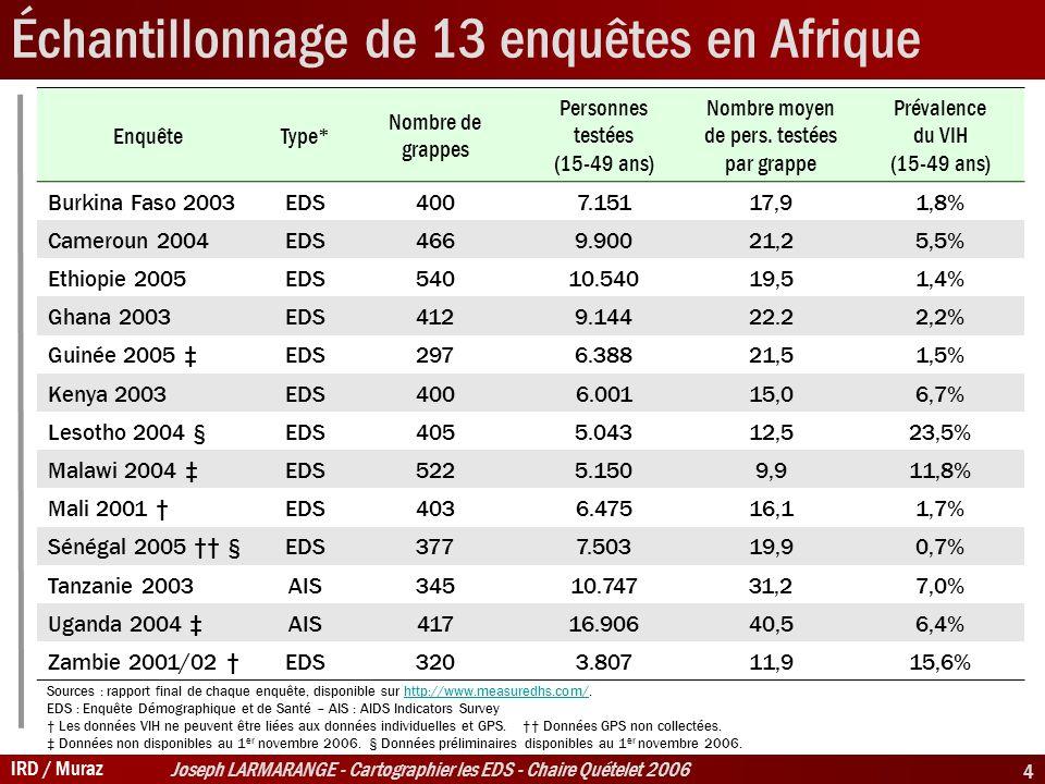 IRD / Muraz Joseph LARMARANGE - Cartographier les EDS - Chaire Quételet 2006 4 Échantillonnage de 13 enquêtes en Afrique EnquêteType* Nombre de grappes Personnes testées (15-49 ans) Nombre moyen de pers.