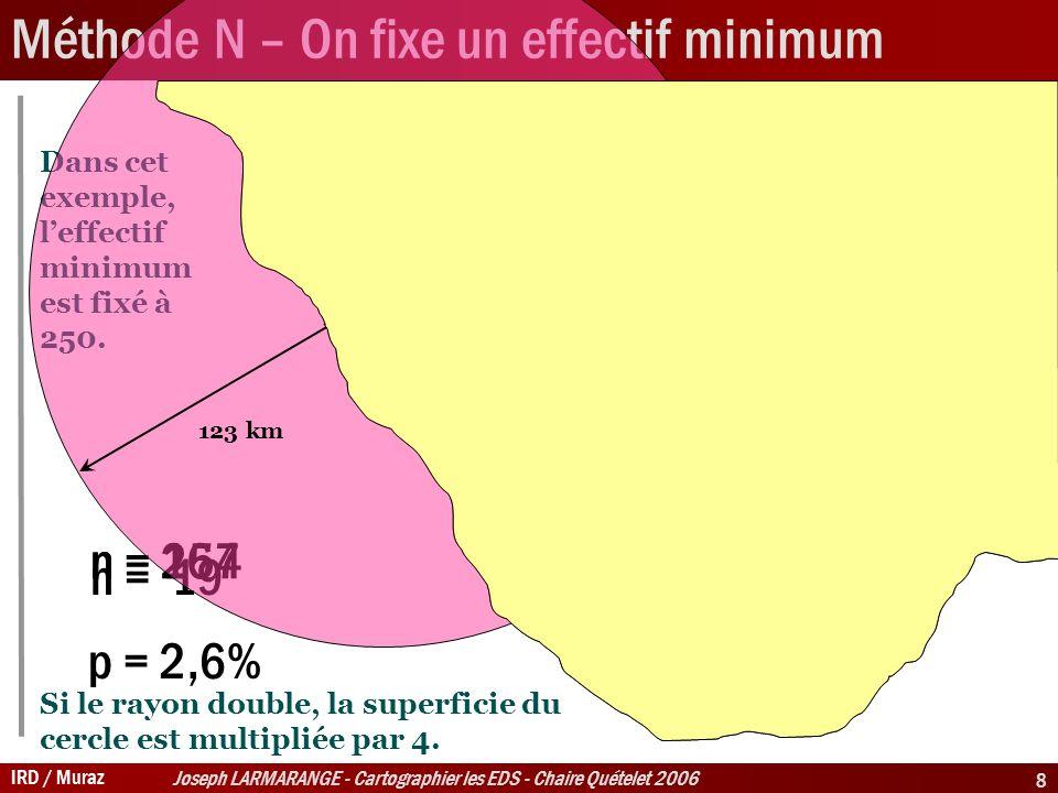 IRD / Muraz Joseph LARMARANGE - Cartographier les EDS - Chaire Quételet 2006 8 Méthode N – On fixe un effectif minimum n = 19 n = 167n = 254 p = 2,6% Dans cet exemple, leffectif minimum est fixé à 250.