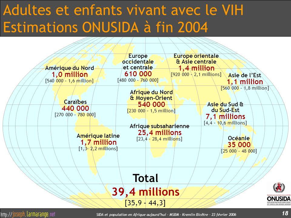 SIDA et population en Afrique aujourdhui - MSBM - Kremlin Bicêtre - 23 février 2006 18 Adultes et enfants vivant avec le VIH Estimations ONUSIDA à fin
