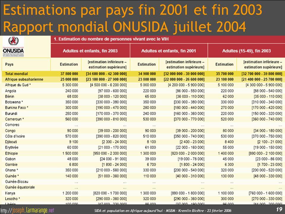SIDA et population en Afrique aujourdhui - MSBM - Kremlin Bicêtre - 23 février 2006 19 Estimations par pays fin 2001 et fin 2003 Rapport mondial ONUSI