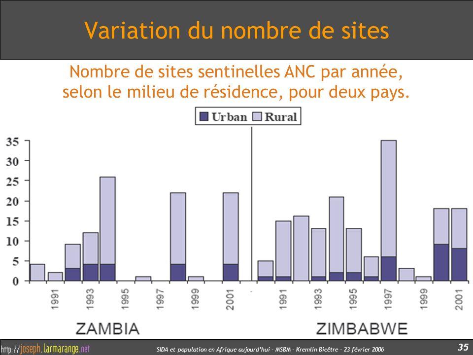SIDA et population en Afrique aujourdhui - MSBM - Kremlin Bicêtre - 23 février 2006 35 Variation du nombre de sites Nombre de sites sentinelles ANC pa