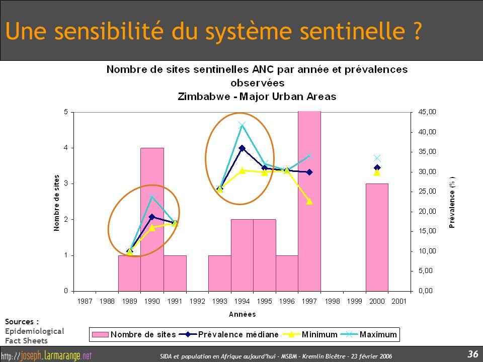SIDA et population en Afrique aujourdhui - MSBM - Kremlin Bicêtre - 23 février 2006 36 Une sensibilité du système sentinelle ? Sources : Epidemiologic